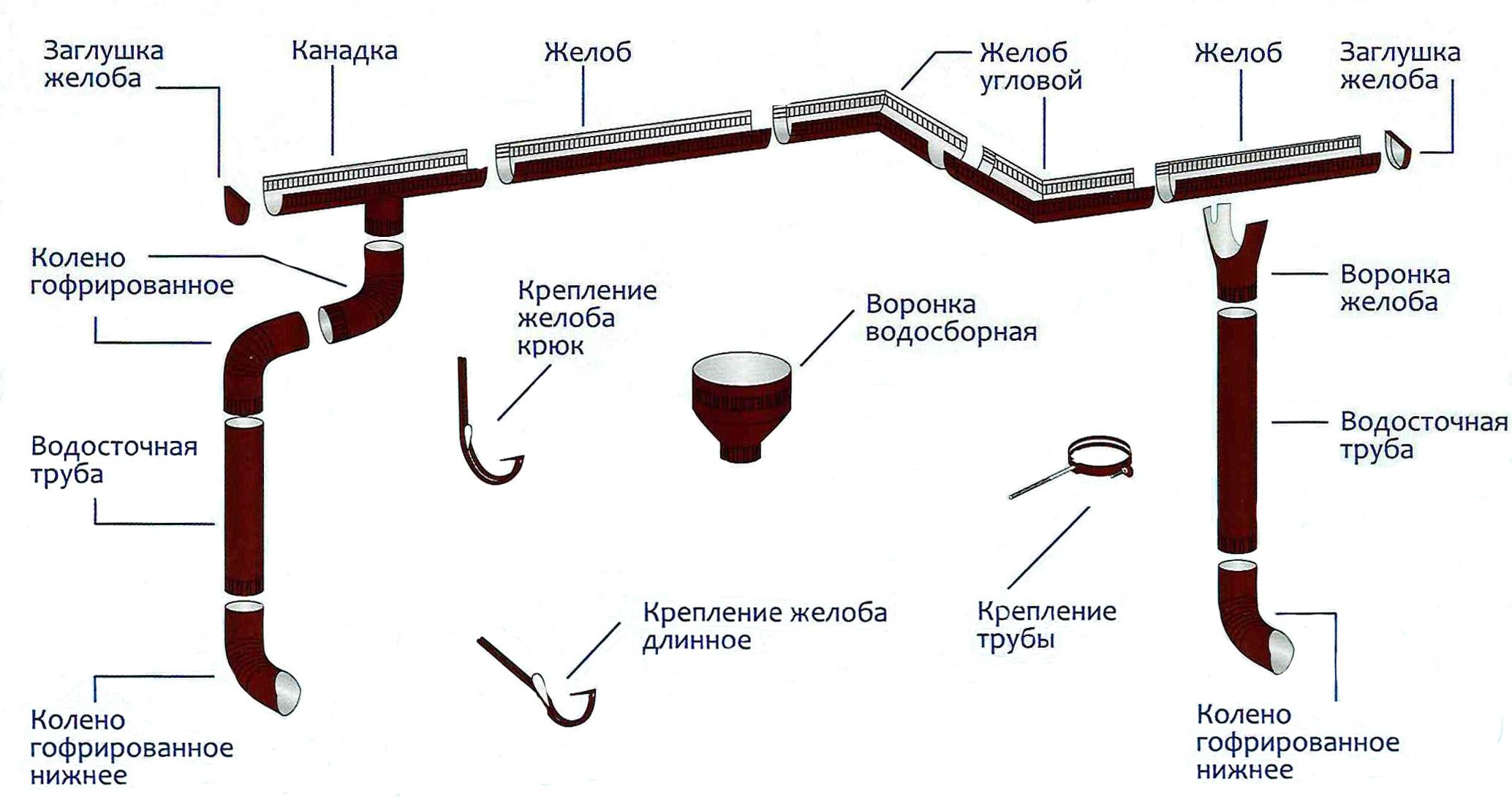 Как закрепить водостоки на крыше: инструкция, схемы, пошаговый монтаж 10